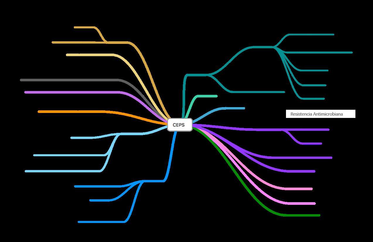 redes de colaboracion CEPS