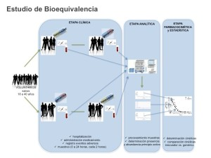 Bioequivalencia
