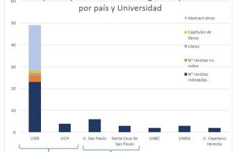 UDD lidera investigación científica sobre salud de migrantes internacionales en Latinoamérica